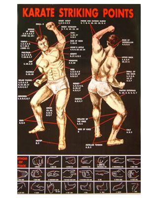 Karate Striking Points [57x87cm]